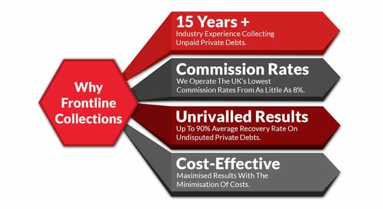 Debt Collection for property management companies infographic